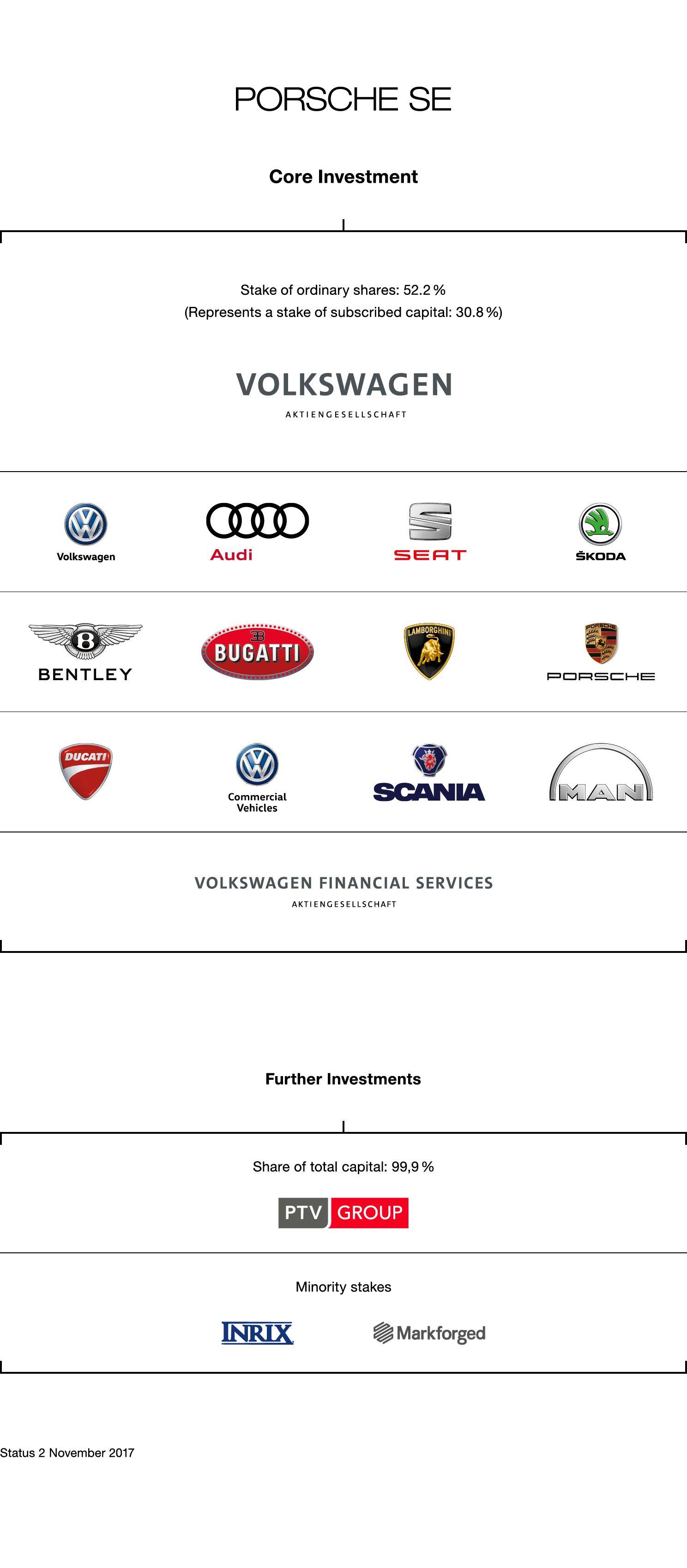 Porsche SE: Holding structure