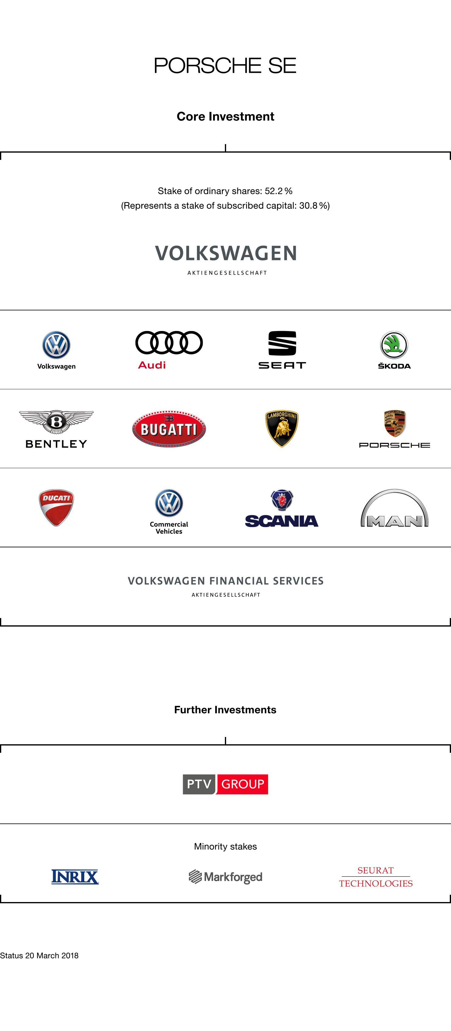 Porsche SE Holding structure